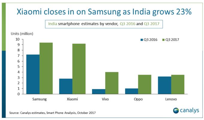 largest smartphone market