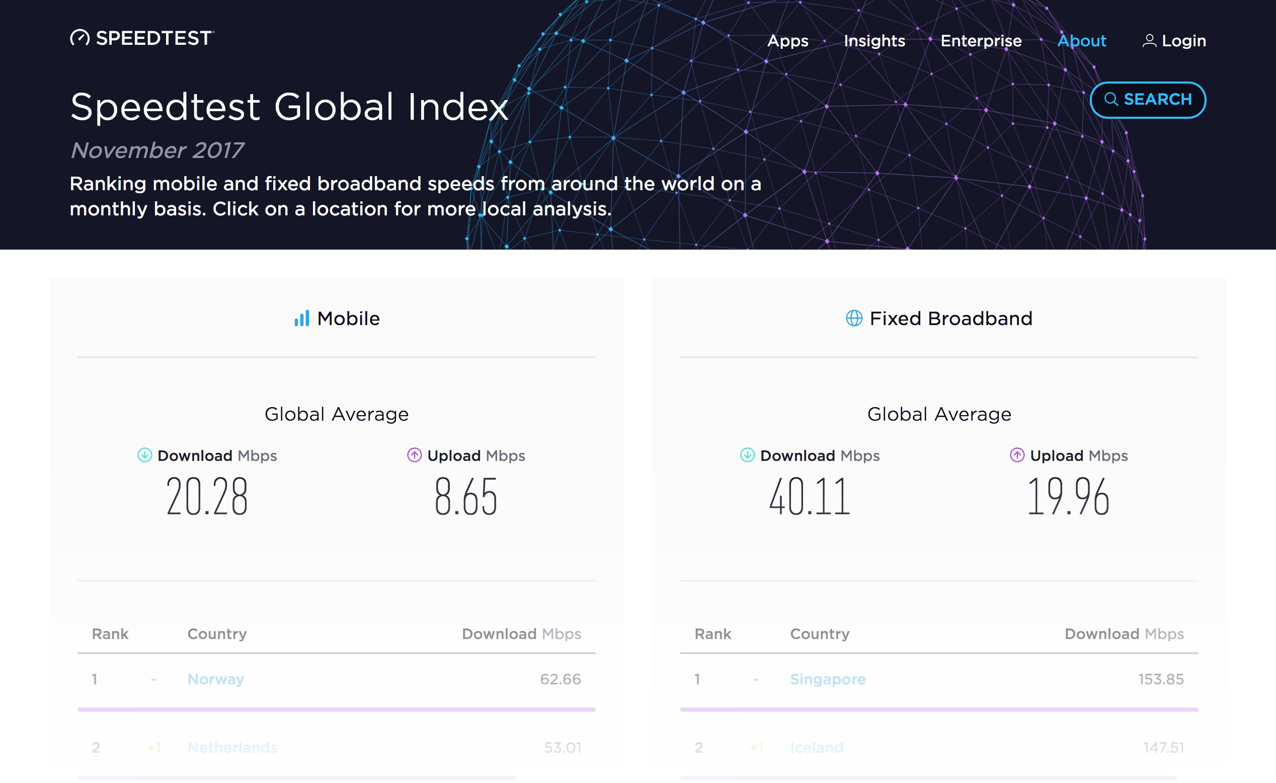 Speedtest shows global internet speeds increased more than ...